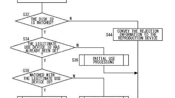 Sony : Un brevet contre les jeux d'occasion
