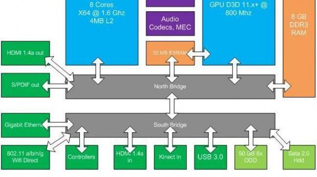 Xbox 3: Les caractéristiques techniques détaillées?