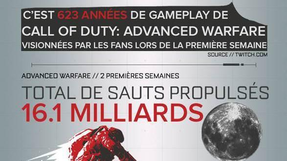 CoD Advanced Warfare : Les chiffres qui donnent le tournis