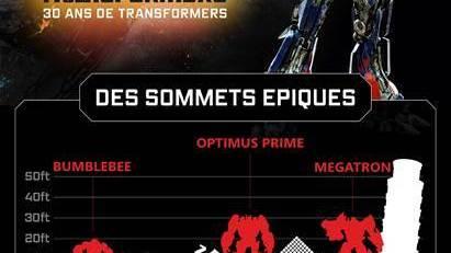 Une infographie pour les 30 ans de Transformers