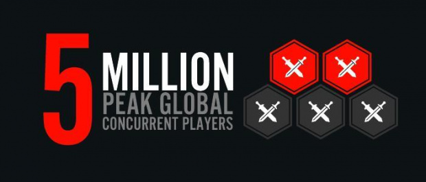5 millions de joueurs simultanés sur League of Legends