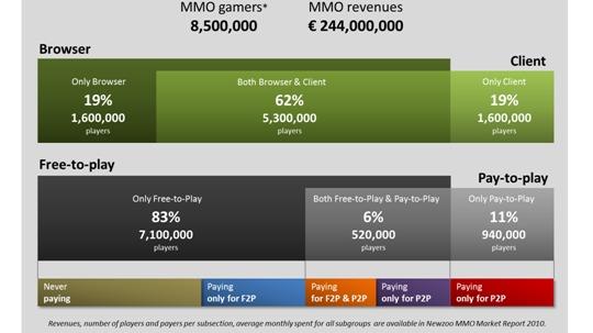 8,5 millions de français jouent aux MMO