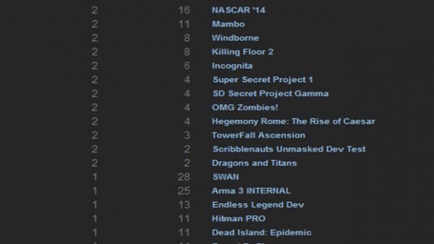 Fuite de jeux chez Steam : Killing Floor 2, Batman Arkham Origins Blackgate...