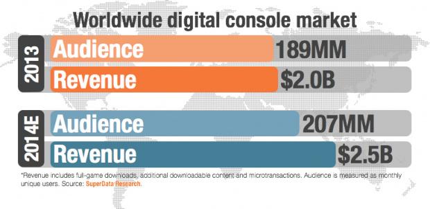 Le dématérialisé toujours en hausse sur consoles