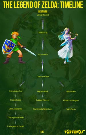 La chronologie des Zelda enfin dévoilée