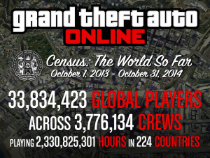 GTA Online en quelques chiffres
