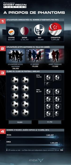 Ghost Recon Phantoms : Un franc succès en infographie !