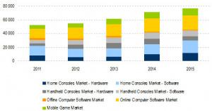 Marché du jeu vidéo : Une croissance de 50 % jusqu'en 2015 ?