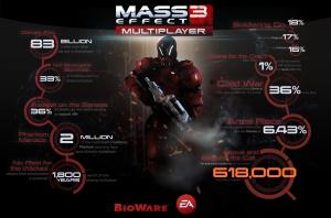 Mass Effect 3: Les chiffres du multijoueur