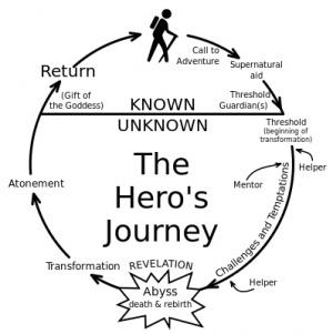 Journey : La narration au service de l'émotion