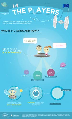 Free-to-play : 16% des achats effectués le premier jour