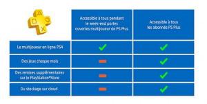 Week-end portes ouvertes sur le PlayStation Plus PS4