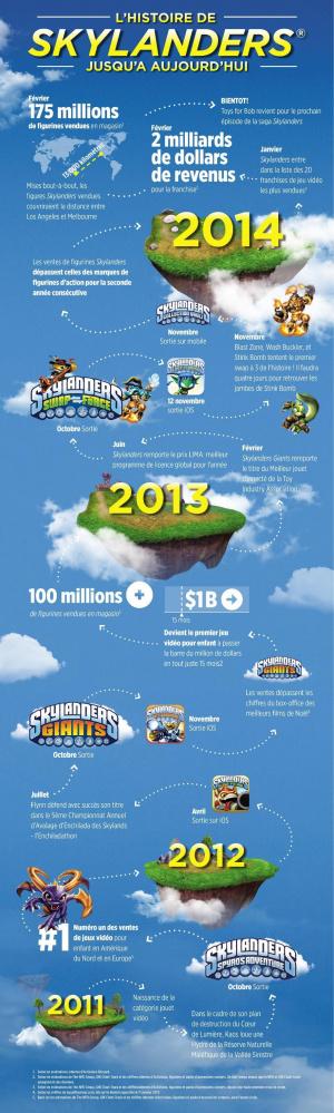 Skylanders a rapporté 2 milliards de dollars