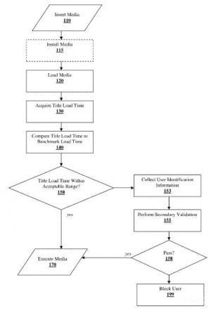 """Un """"nouveau"""" système anti-piratage pour la PS4 ?"""