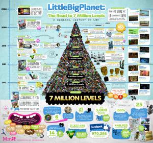 LittleBigPlanet : 7 millions de niveaux créés !