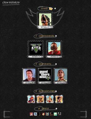 GTA 5 : Faites le tour des Crews