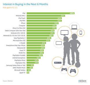 Les petits Américains veulent des iPads, pas des Wii U