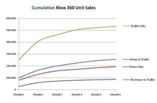 Les démos pénalisent les ventes de jeux