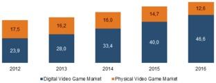Les consoles de salon moins importantes pour le marché du jeu vidéo dans le futur ?
