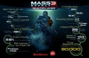 Mass Effect 3: Les chiffres du multi après 1 an