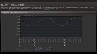 Steam: 6 millions d'utilisateurs connectés simultanément