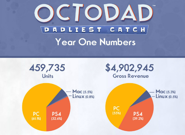 Octodad : 459.735 unités vendues en 1 an