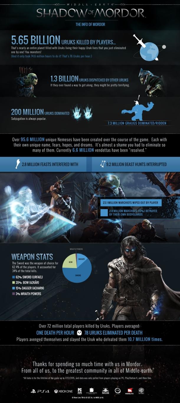 L'Ombre du Mordor fait le bilan en infographie