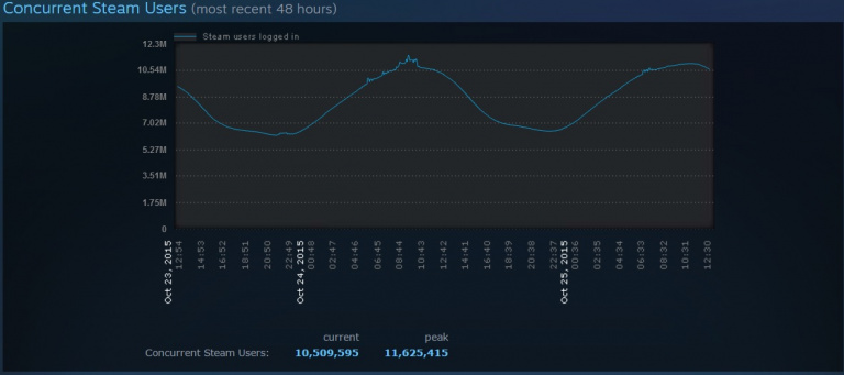 Steam s'offre un nouveau record de fréquentation