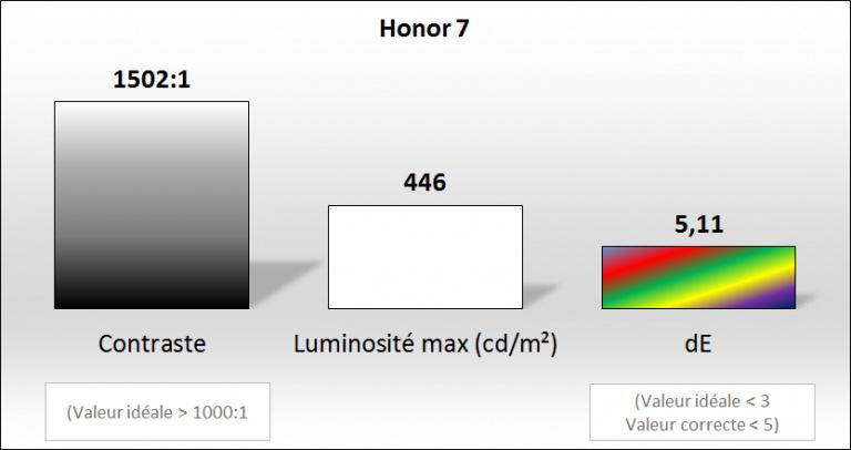 Honor 7, nos impressions : Un compromis presque parfait