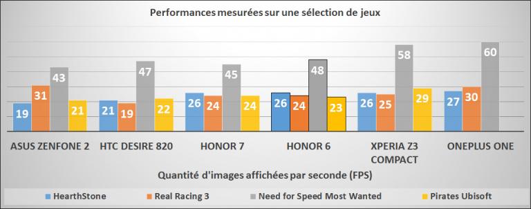 Honor 6, nos impressions : un bon rapport qualité prix, sans plus