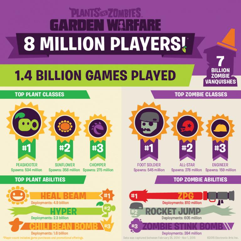 Garden Warfare célèbre ses 8 millions de joueurs en offrant des pièces