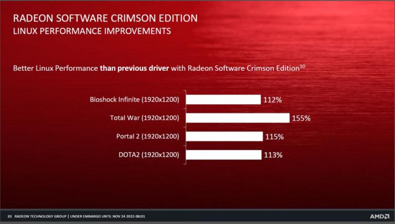 Les pilotes Radeon Software Crimson sous Linux, ce n'est toujours pas ça !