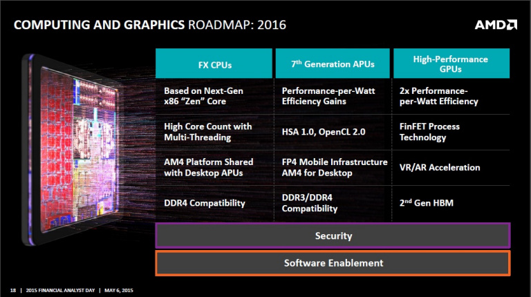 Arctic Islands : le point sur la future génération de GPU AMD