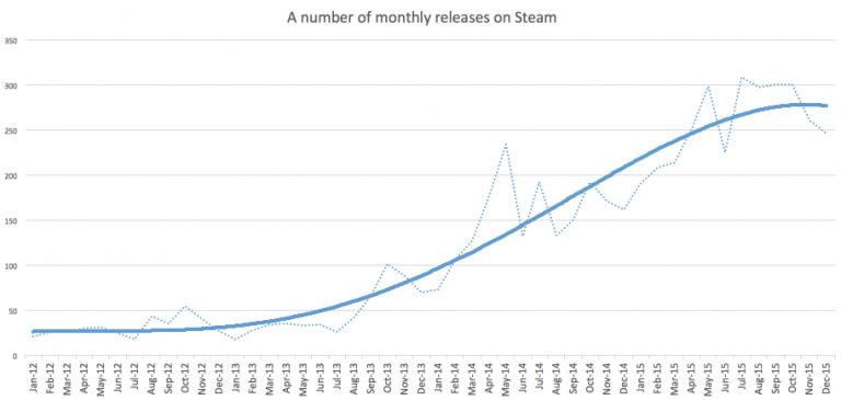 L'année de Steam en 5 graphiques !