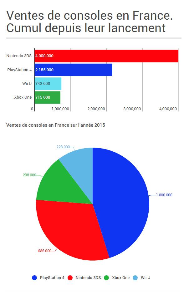 Ventes de consoles en France en 2015, les résultats sont tombés