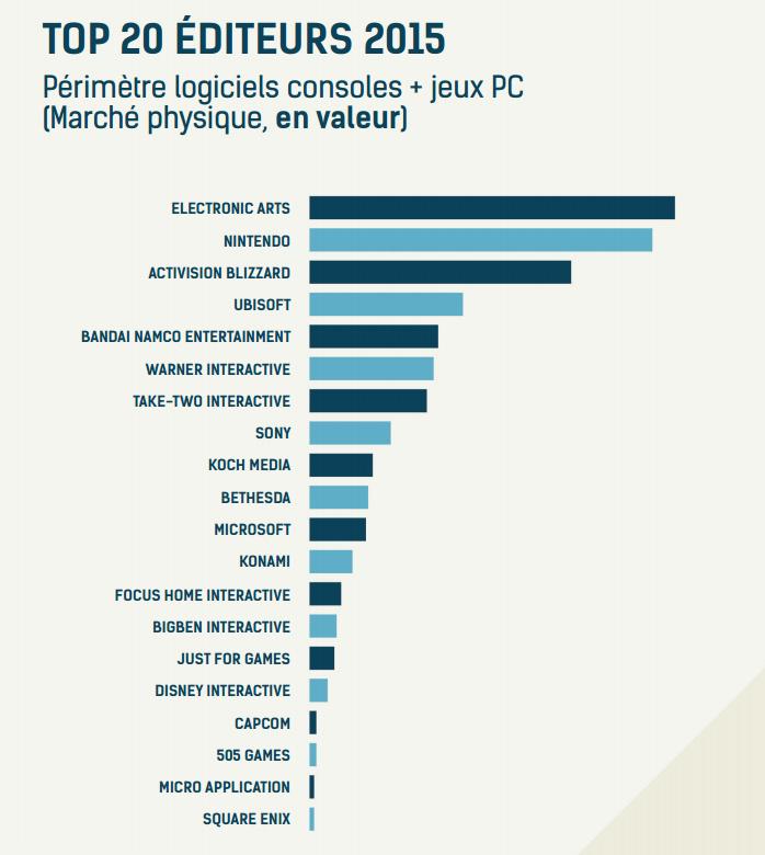 Chiffres de vente, profils de joueurs, portrait du jeu vidéo français en 2015