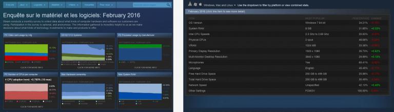 Linux et le jeu vidéo : un roman d'amitié qui ne fait pas recette sur Steam