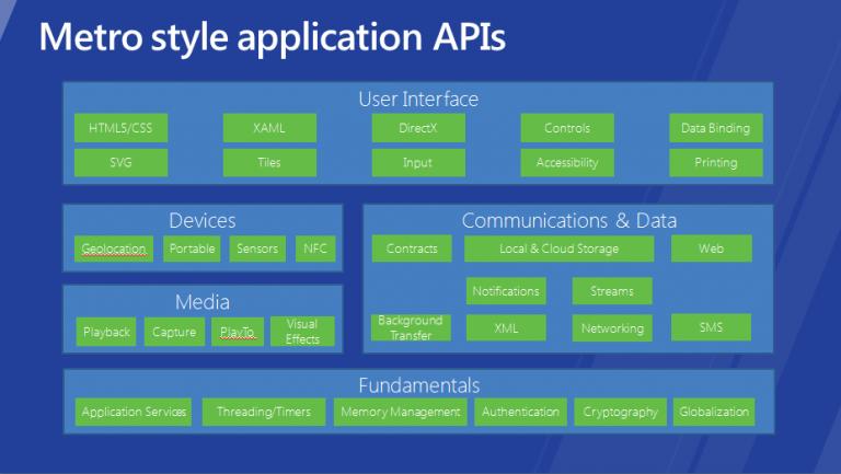 Au Clair de la Tech : L'émergence des API