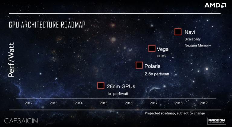 """Les Radeon R9 """"Polaris"""" également lancées au Computex ?"""