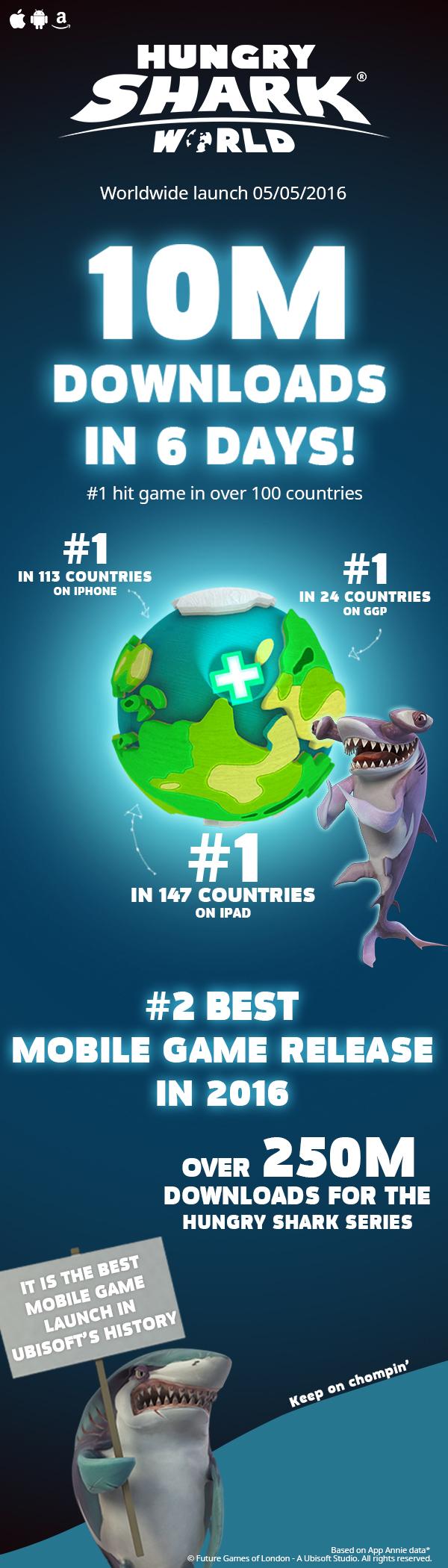 10 millions de téléchargements pour Hungry Shark World