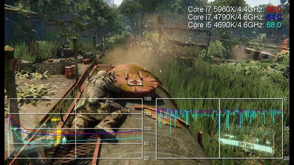 Le GPU limité par le CPU, qu'est-ce que ça veut dire ? Comment avons-nous testé cet aspect ?