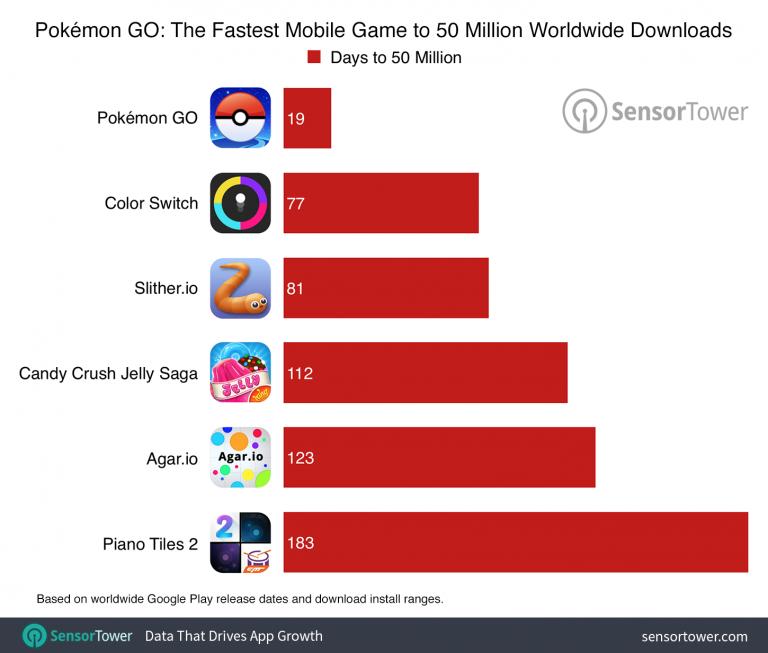Pokémon GO explose tous les records de téléchargements