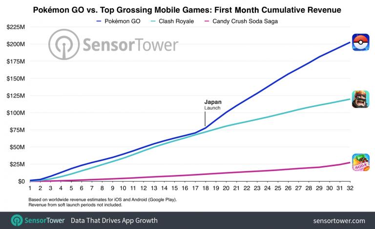 Pokémon GO a rapporté 200 millions de dollars en un mois
