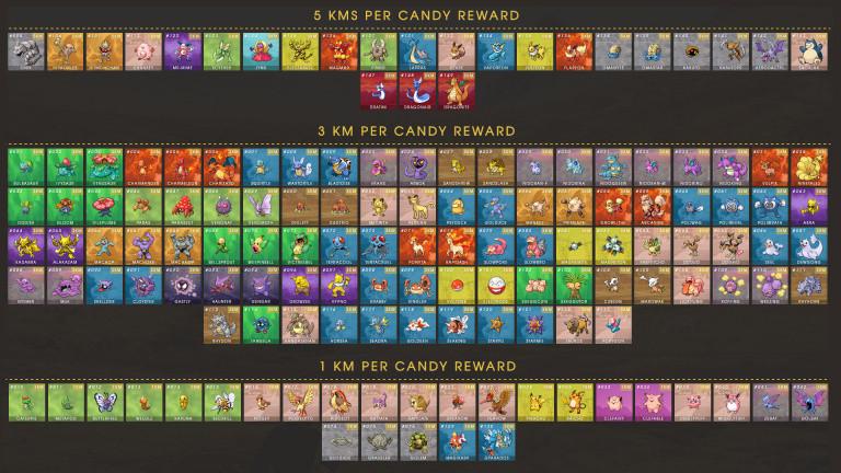 Combien de kilomètres pour obtenir un bonbon de son Pokémon Copain ?