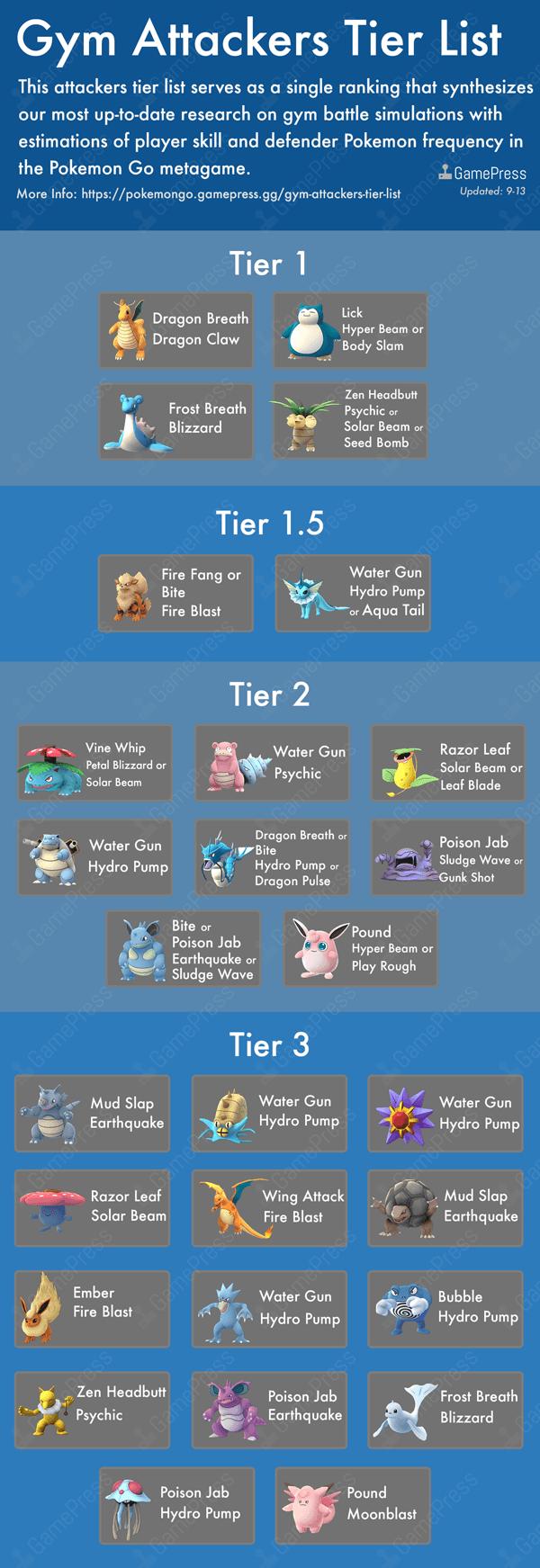 Meilleurs Pokémon pour attaquer les arènes