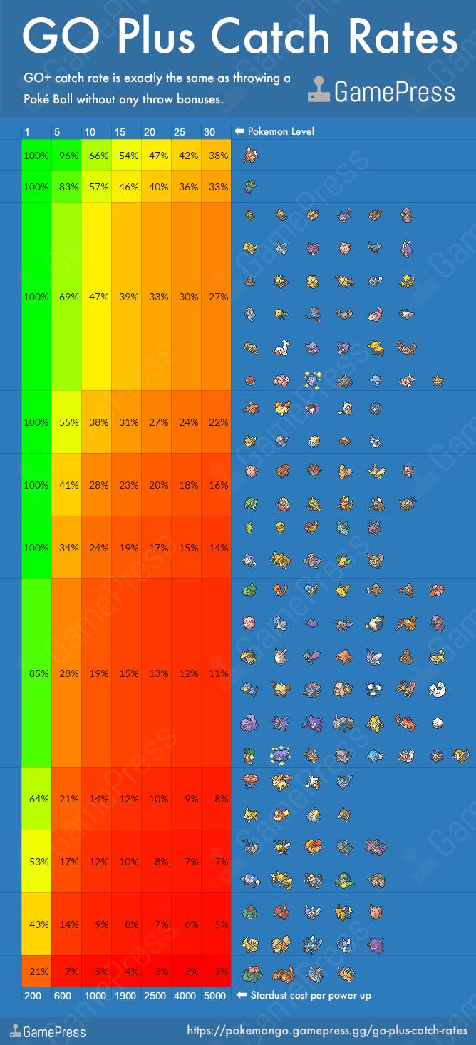Taux et chances de capture des Pokémon