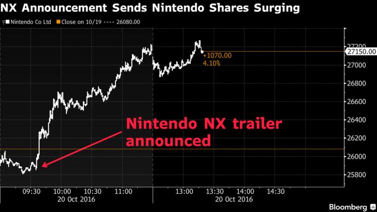 L'action Nintendo explose à l'aube de la révélation de la NX