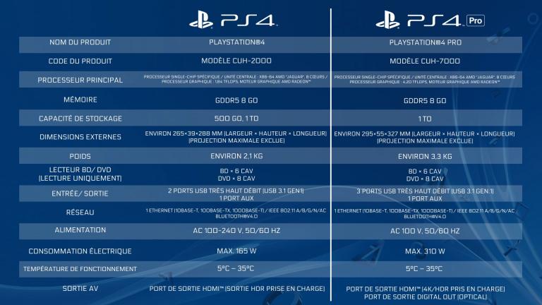 PlayStation 4 Pro : Notre test vidéo de la console survitaminée de Sony !