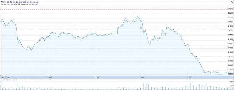 Nintendo : le cours en bourse chute suite à la présentation de la Switch