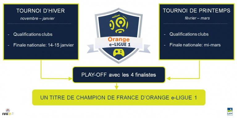 FIFA 17 : suivez la compétition Orange e-Ligue 1 avec Bruce Grannec et Brak ce week-end !